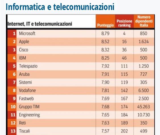 Dove lavorare in Italia: orgogliosi di essere in cima alla classifica delle aziende migliori del nostro settore.