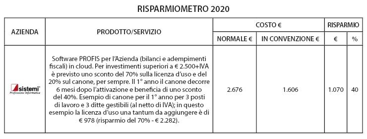 Convenzione software Sistemi per tutte le imprese d'Italia associate a Confindustria.